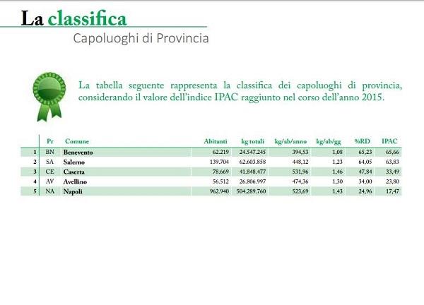 Comuni ricicloni: Napoli bocciata, Benevento e Salerno il top