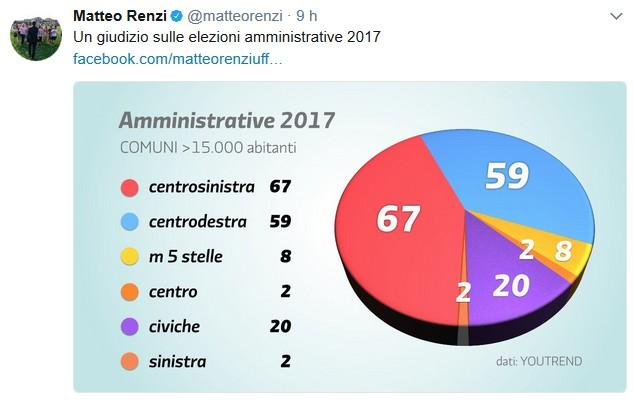 """Ballottaggi, Renzi perde tutte le sfide importanti ma non ci sta: """"E' 67 a 59 per noi"""""""
