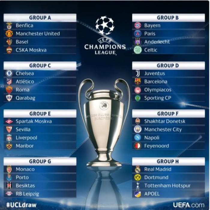 Sorteggio Champions League: Juventus con il Barcellona, Roma con il Chelsea, Napoli col City