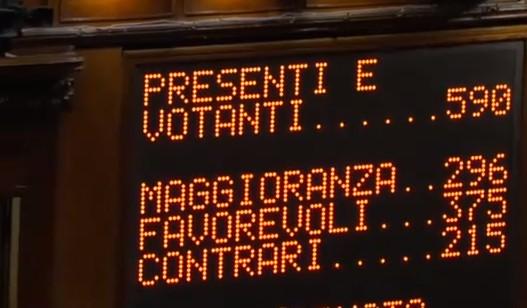 La Camera approva il Rosatellum, mancano 66 voti alla legge elettorale-porcata