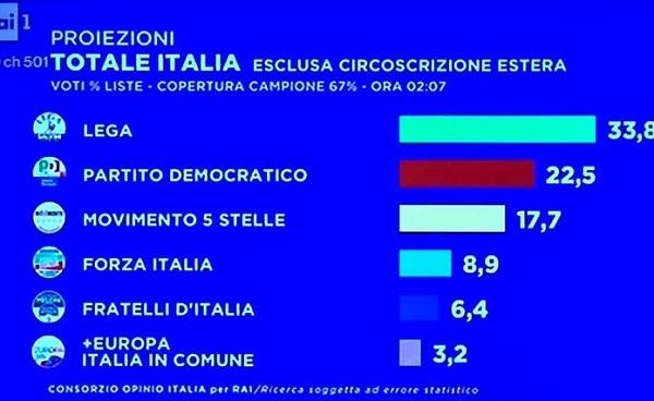 Europee, 6° proiezione Rai: Lega al 33,8%, Pd al 22,5%. Ma M5S primo a sud e isole