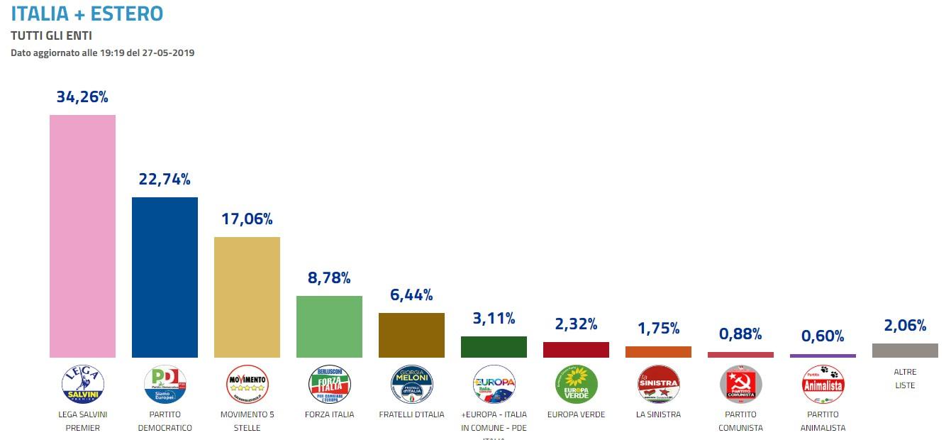 Europee, boom Lega: supera il 34%. Risale il Pd, M5S giù ma è primo a sud e isole