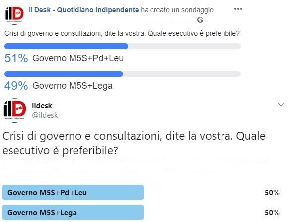 Governo, sondaggio social IlDesk.it: prevale d'un soffio alleanza tra M5S, Pd e Leu