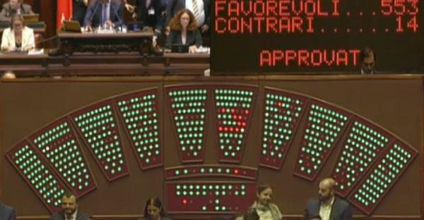 Taglia parlamentari, plebiscito per lo storico sì: via 345 poltrone