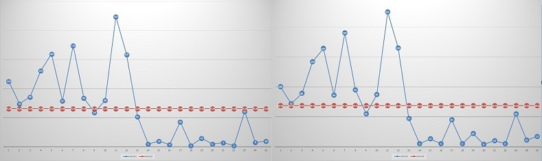 Concorsone Campania, nei grafici le presunte anomalie