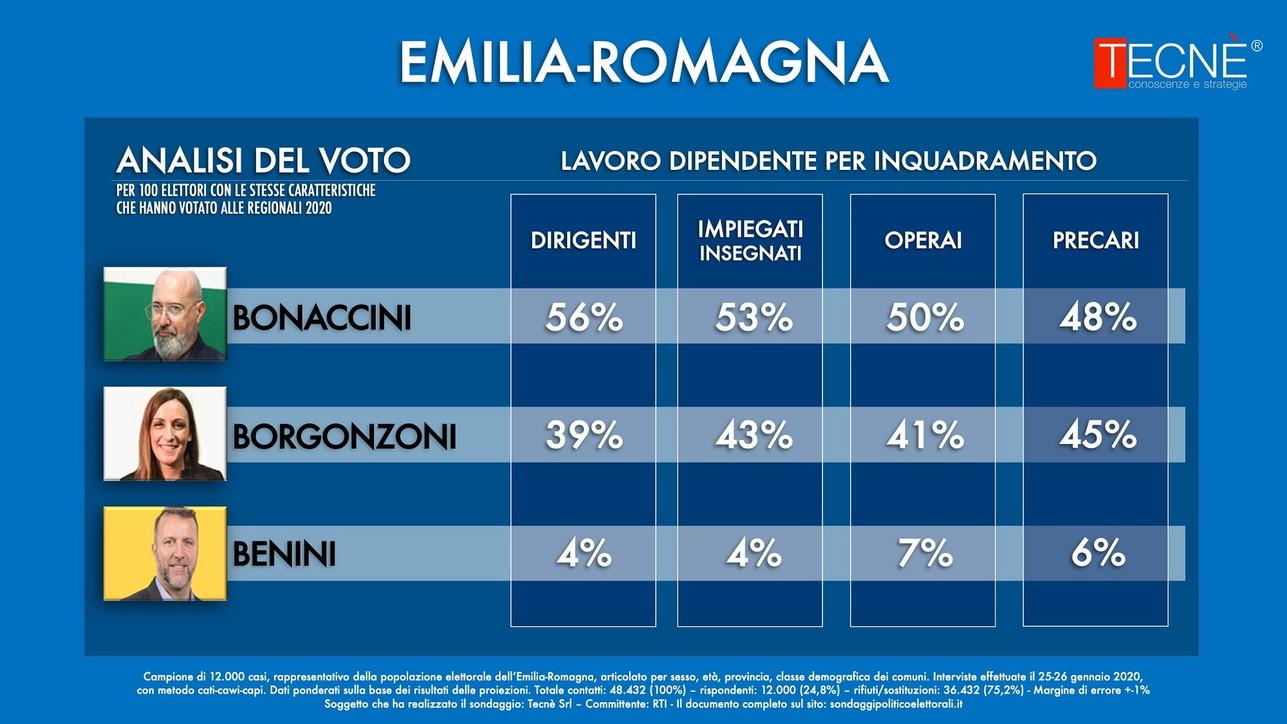 Emilia Romagna analisi del voto: disoccupati e precari votano centro destra, dirigenti centro sinistra