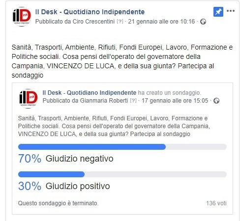"Sondaggio IlDesk.it: bocciatura ""bulgara"" per De Luca"