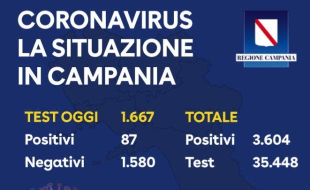 Coronavirus, in Campania 87 nuovi casi. Nel Paese 4.694